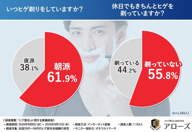 「いつヒゲ剃りをしていますか?」の質問にたいして、6割以上が「朝派(61.9%)」と回答